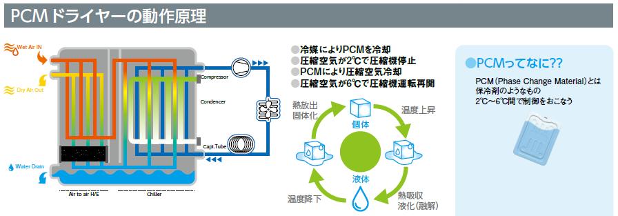 内部ヒーター式ドライヤーDEAシリーズ (2).PNG